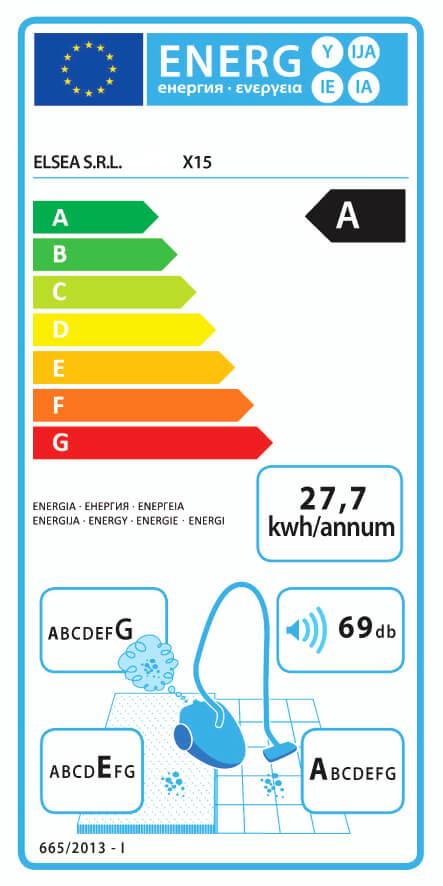 X15 imurin energialuokka